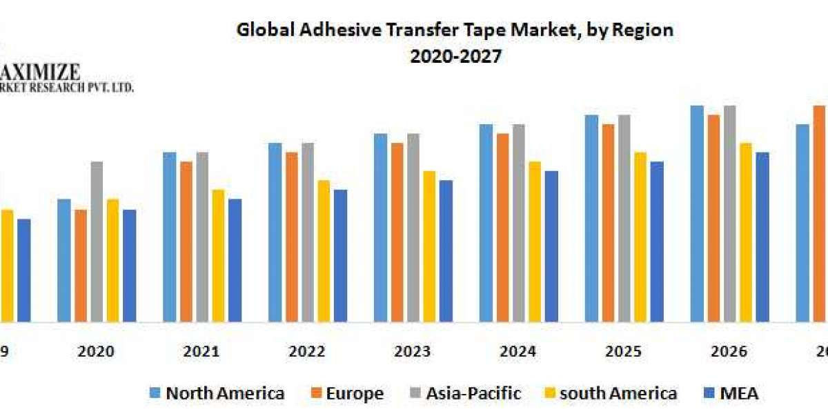 Global Adhesive Transfer Tape Market – Industry Analysis and Forecast (2020-2027)