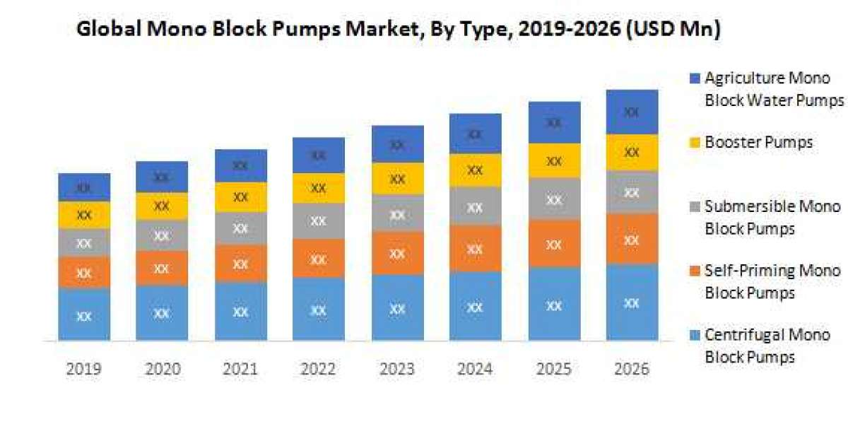 Global Mono Block Pumps Market : Global Industry Analysis, Size, Share, Growth, Trends, and Forecast, 2019 – 2026